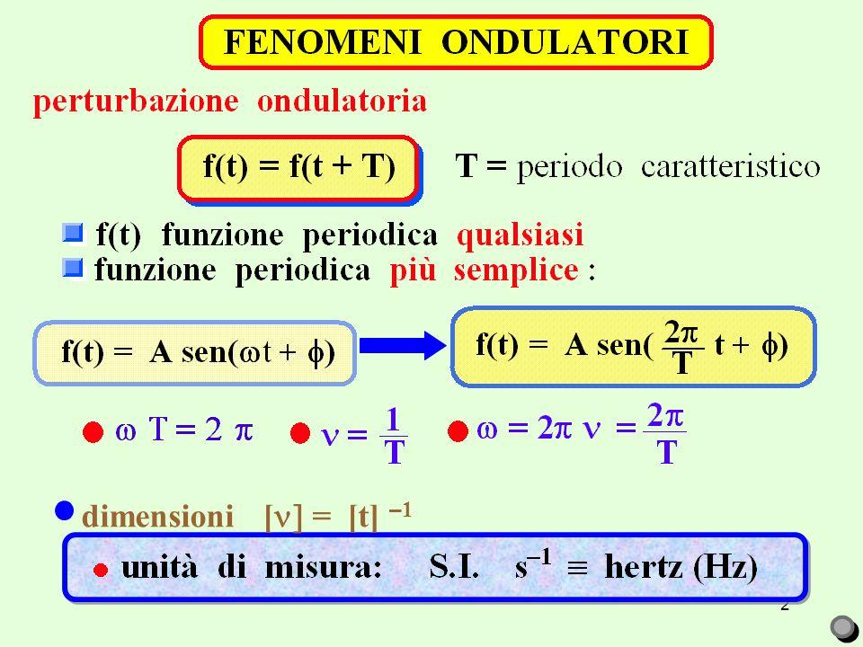 dimensioni []= [t] –1